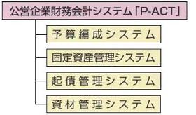 PActオプション構成